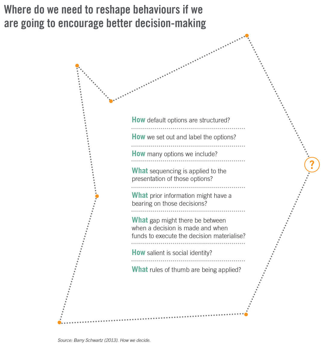where do we need to reshape behaviours if we are going to encourage better decision making