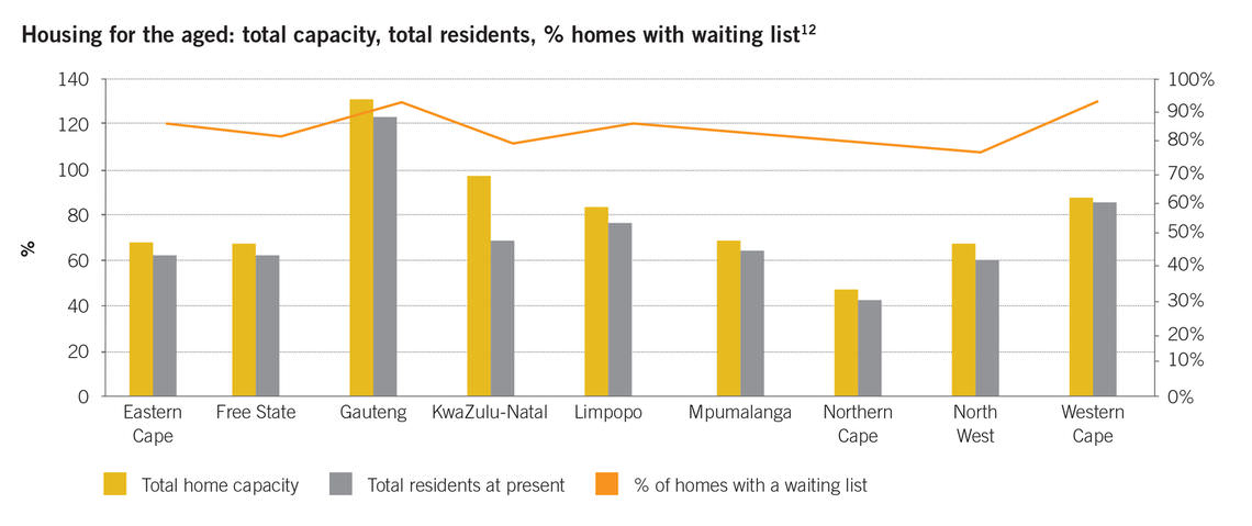 housing for the aged total capacity total residents homes with waiting list